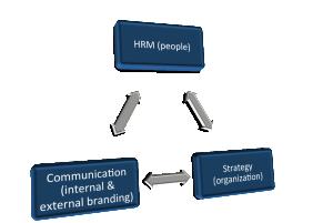 3-hoek strat-HR-comm